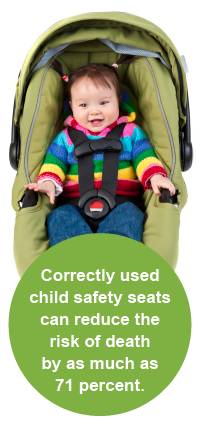Correctly used child safety seats can reduce the risk of death by as much as 71 percent